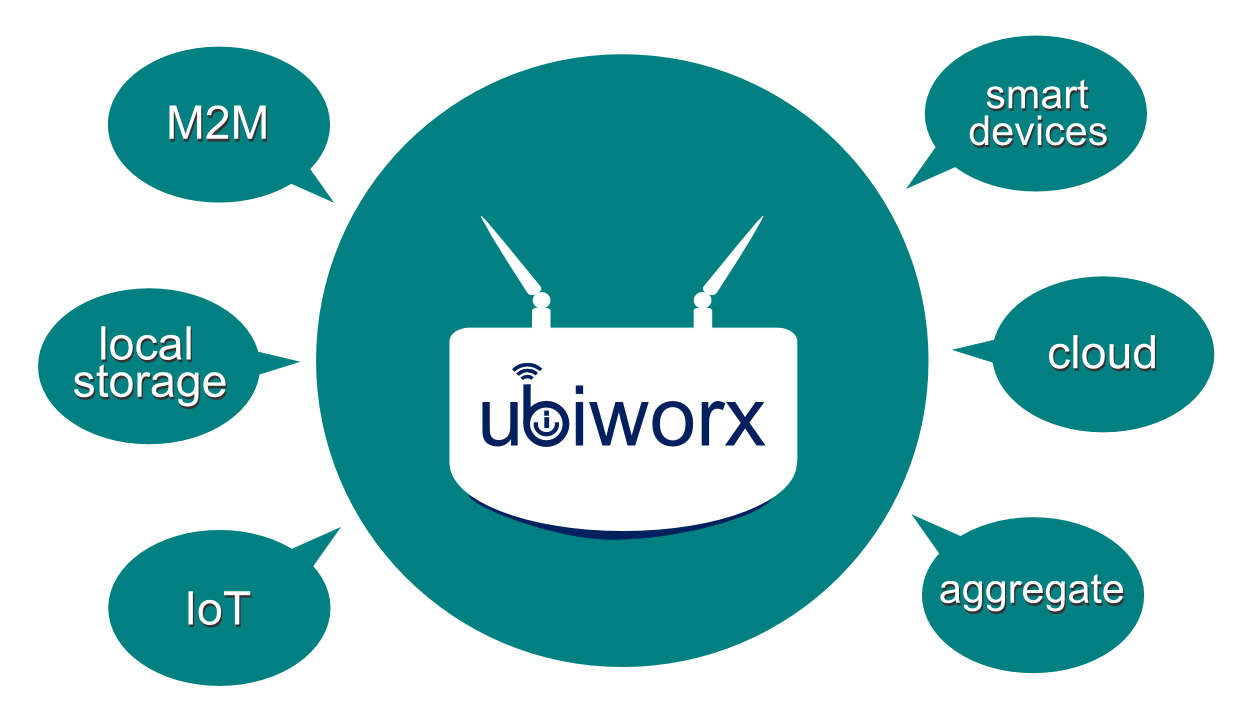 ubiworx key features