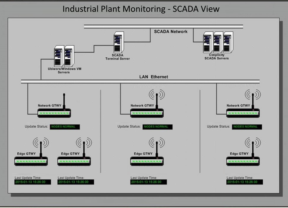 Industrial Plant Equipment Monitoring